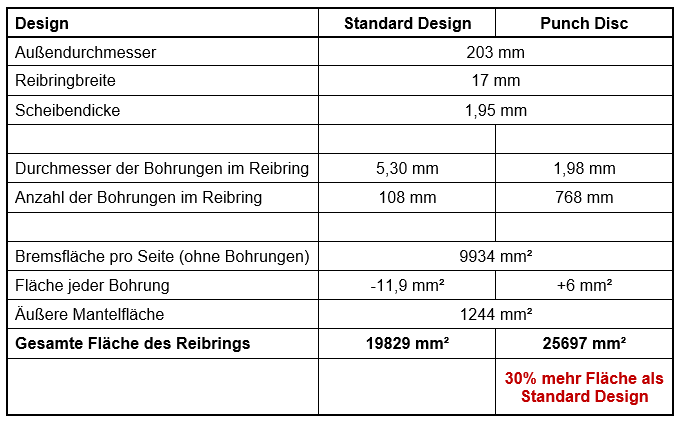 Vergleich einer Standard Bremsscheibe mit der Punch Disc